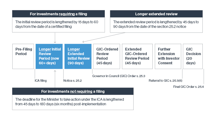 Temporary Timeline for ICA Part IV.1 National Security Review Process
